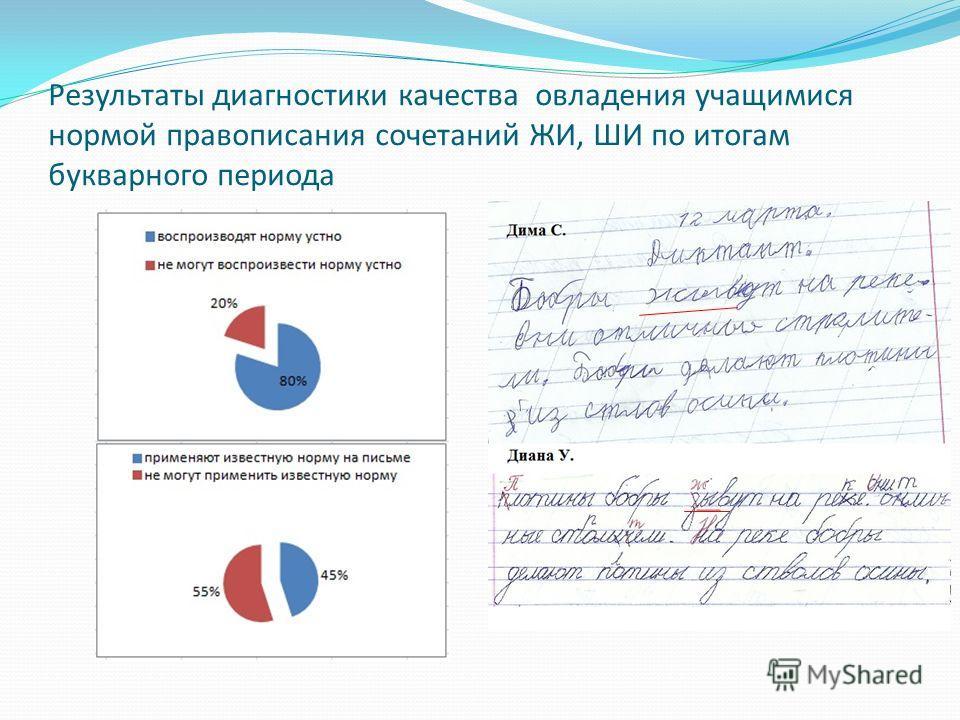 Результаты диагностики качества овладения учащимися нормой правописания сочетаний ЖИ, ШИ по итогам букварного периода