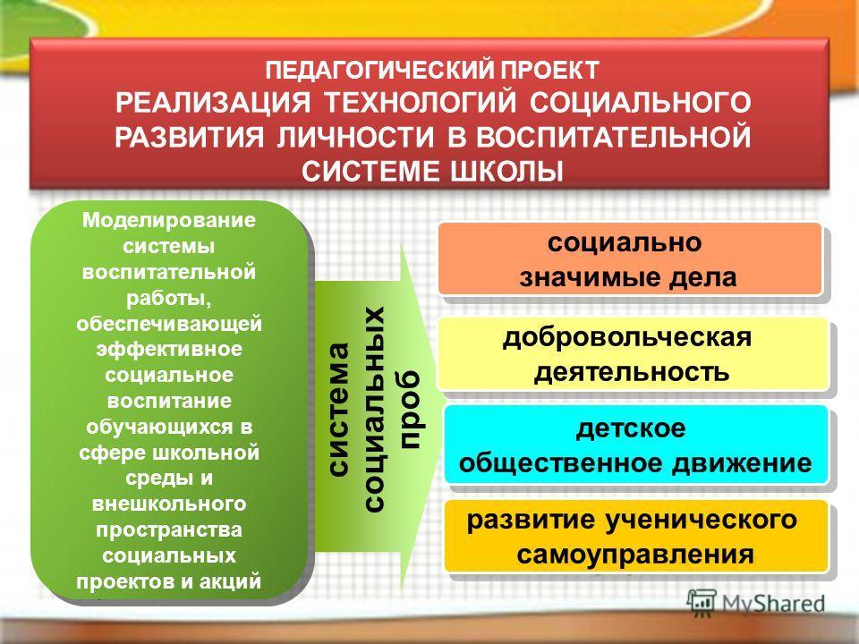 ПЕДАГОГИЧЕСКИЙ ПРОЕКТ РЕАЛИЗАЦИЯ ТЕХНОЛОГИЙ СОЦИАЛЬНОГО РАЗВИТИЯ ЛИЧНОСТИ В ВОСПИТАТЕЛЬНОЙ СИСТЕМЕ ШКОЛЫ Моделирование системы воспитательной работы, обеспечивающей эффективное социальное воспитание обучающихся в сфере школьной среды и внешкольного п
