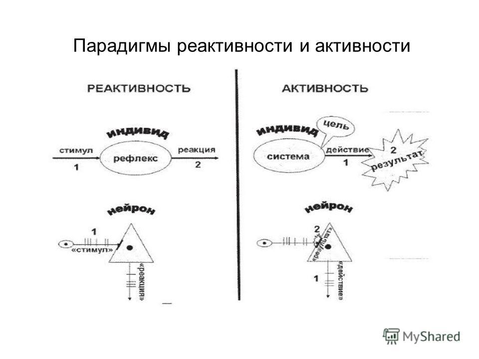 Парадигмы реактивности и активности