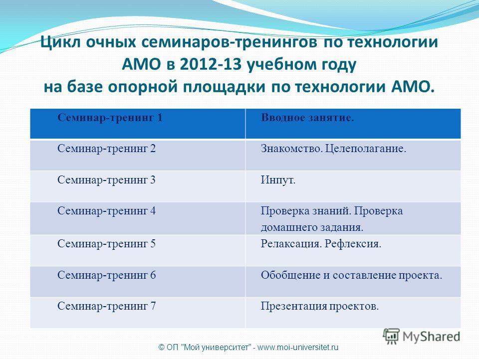 Цикл очных семинаров-тренингов по технологии АМО в 2012-13 учебном году на базе опорной площадки по технологии АМО. Семинар-тренинг 1Вводное занятие. Семинар-тренинг 2Знакомство. Целеполагание. Семинар-тренинг 3Инпут. Семинар-тренинг 4 Проверка знани