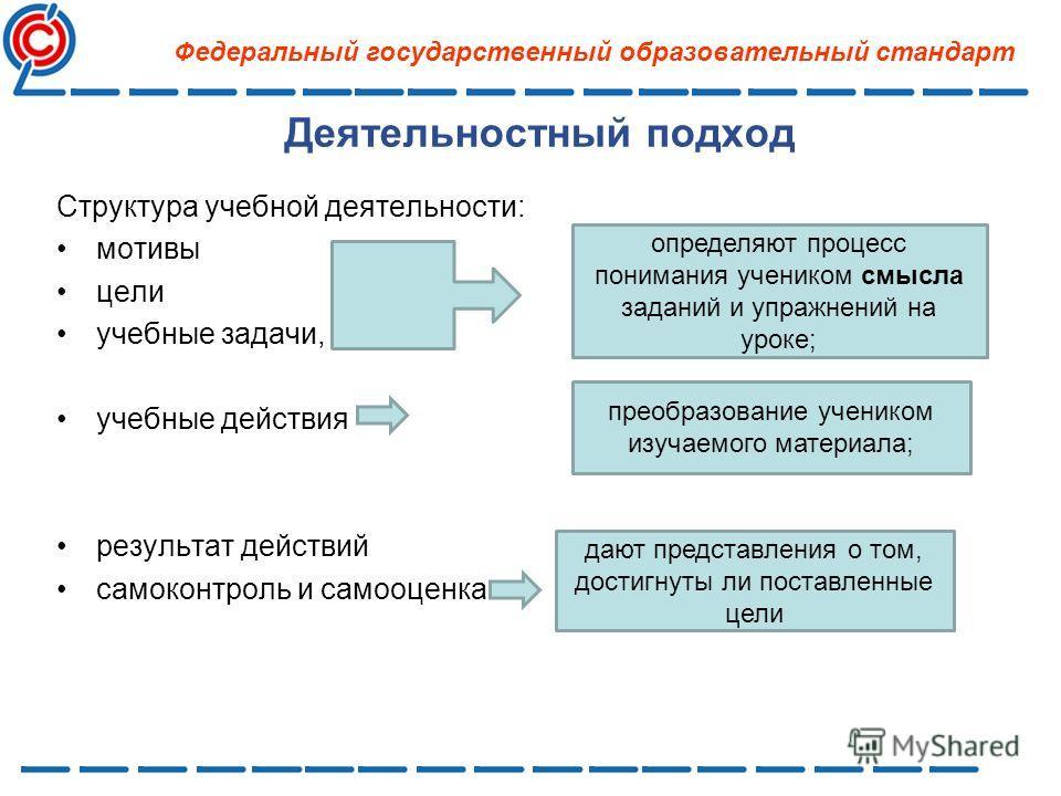 Деятельностный подход Структура учебной деятельности: мотивы цели учебные задачи, учебные действия результат действий самоконтроль и самооценка Федеральный государственный образовательный стандарт определяют процесс понимания учеником смысла заданий