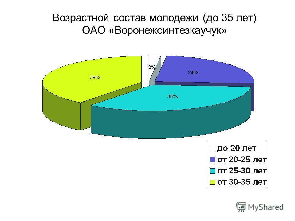 Возрастной состав молодежи (до 35 лет) ОАО «Воронежсинтезкаучук»