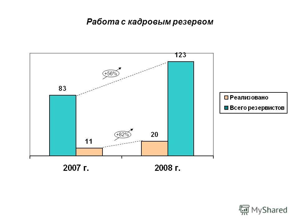 Работа с кадровым резервом +56%+82%