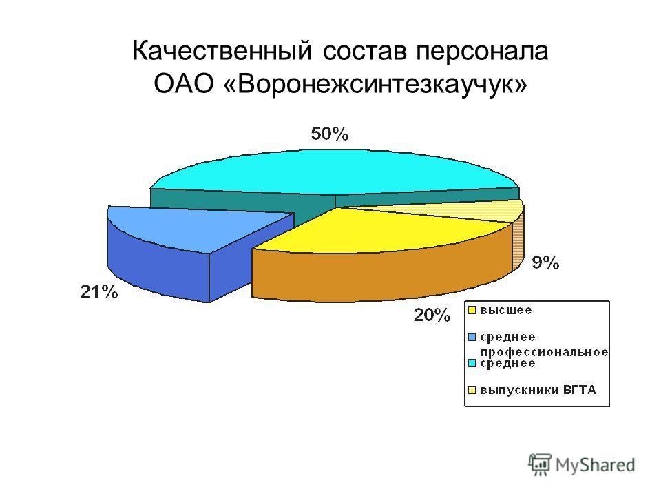 Качественный состав персонала ОАО «Воронежсинтезкаучук»