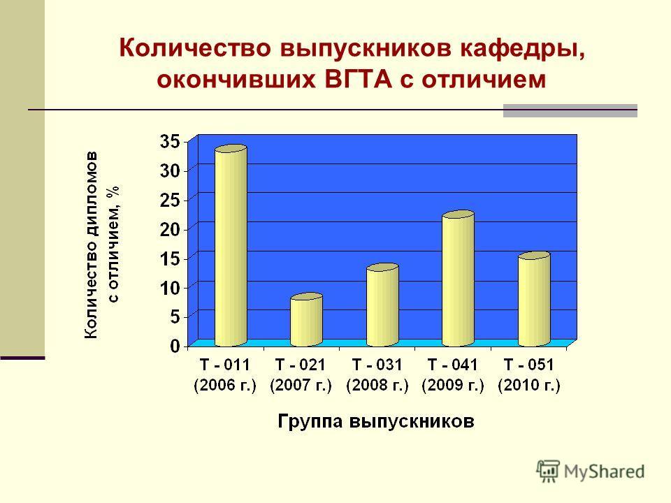 Количество выпускников кафедры, окончивших ВГТА с отличием