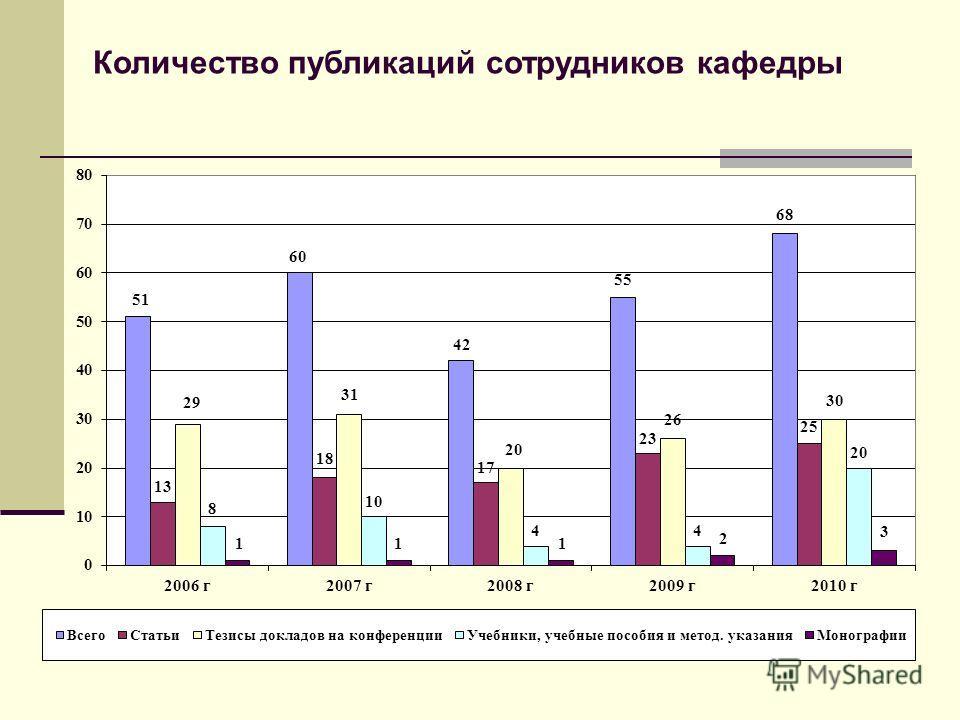 Количество публикаций сотрудников кафедры