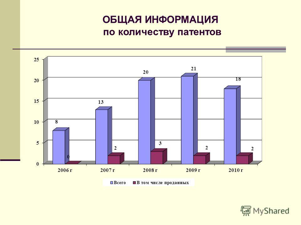 ОБЩАЯ ИНФОРМАЦИЯ по количеству патентов