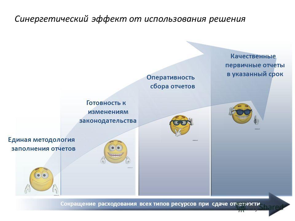 Синергетический эффект от использования решения Единая методология заполнения отчетов Качественные первичные отчеты в указанный срок Сокращение расходования всех типов ресурсов при сдаче отчетности Готовность к изменениям законодательства Оперативнос