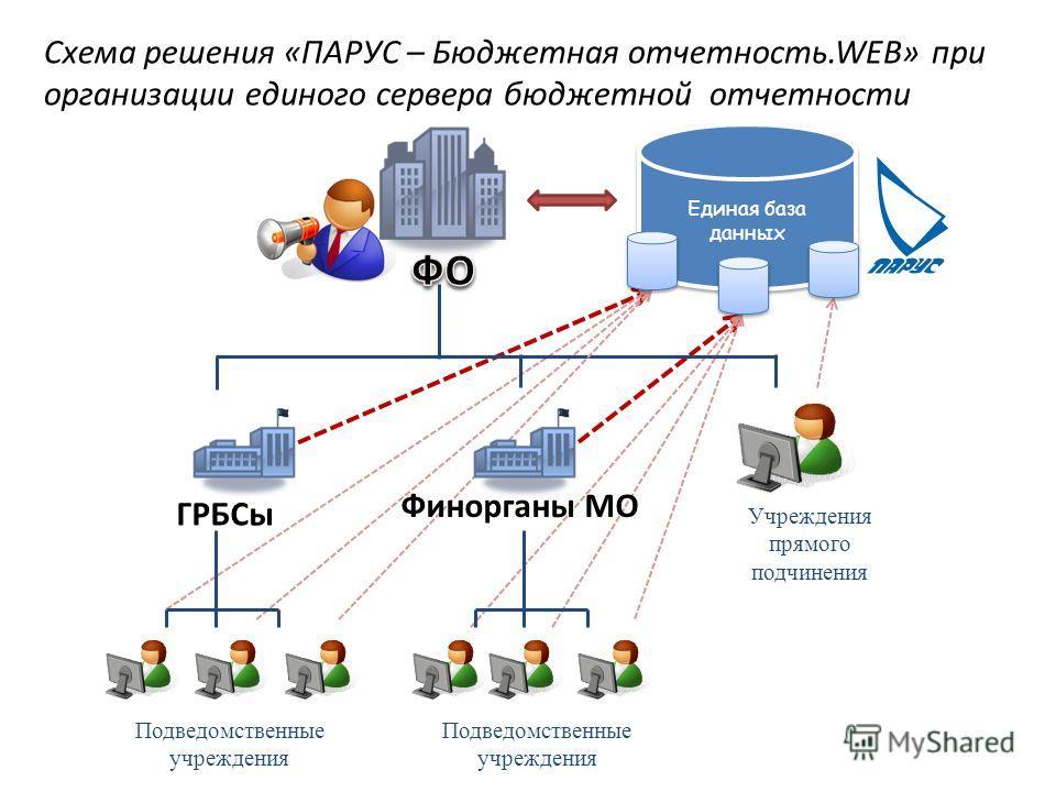 Схема решения «ПАРУС – Бюджетная отчетность.WEB» при организации единого сервера бюджетной отчетности Единая база данных ГРБСы Учреждения прямого подчинения Подведомственные учреждения Финорганы МО