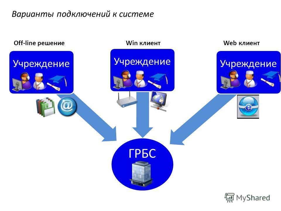 Варианты подключений к системе ГРБС Учреждение Off-line решение Win клиент Web клиент