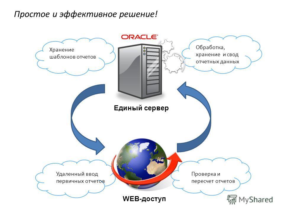 Простое и эффективное решение! Удаленный ввод первичных отчетов Проверка и пересчет отчетов Хранение шаблонов отчетов Обработка, хранение и свод отчетных данных Единый сервер WEB-доступ