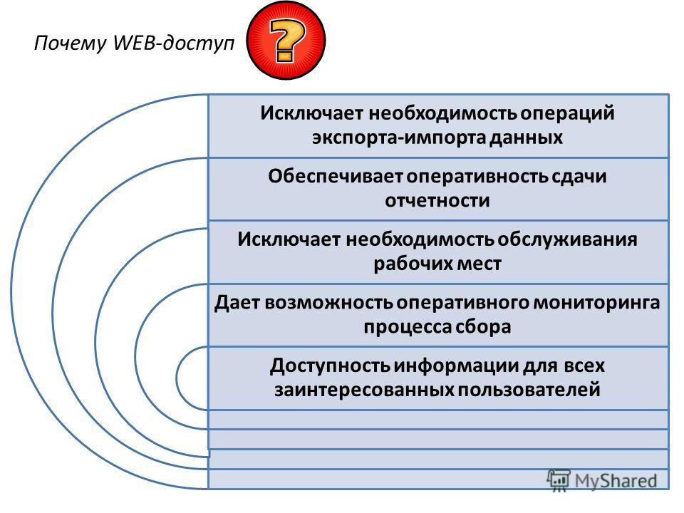 Почему WEB-доступ Исключает необходимость операций экспорта-импорта данных Обеспечивает оперативность сдачи отчетности Исключает необходимость обслуживания рабочих мест Дает возможность оперативного мониторинга процесса сбора Доступность информации д