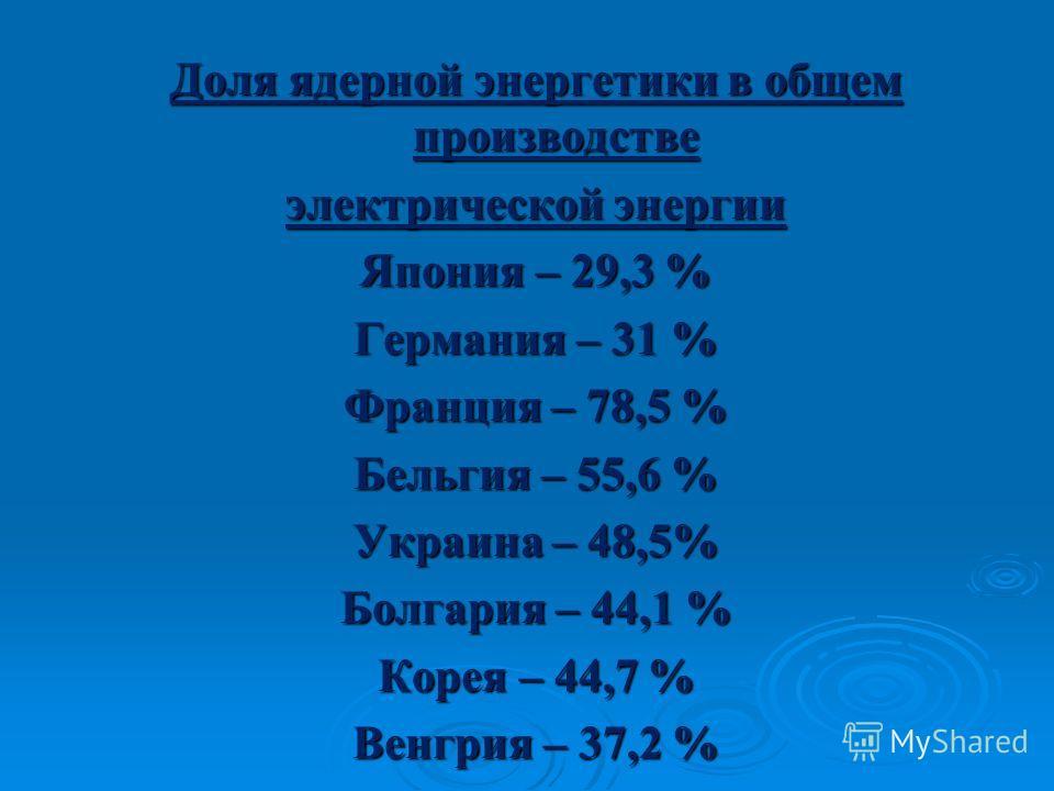 Доля ядерной энергетики в общем производстве электрической энергии Япония – 29,3 % Германия – 31 % Франция – 78,5 % Бельгия – 55,6 % Украина – 48,5% Болгария – 44,1 % Корея – 44,7 % Венгрия – 37,2 %