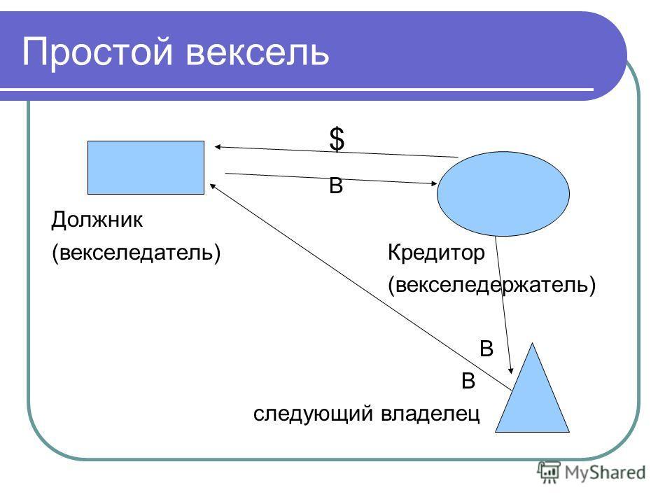 Простой вексель $ В Должник (векселедатель) Кредитор (векселедержатель) В следующий владелец