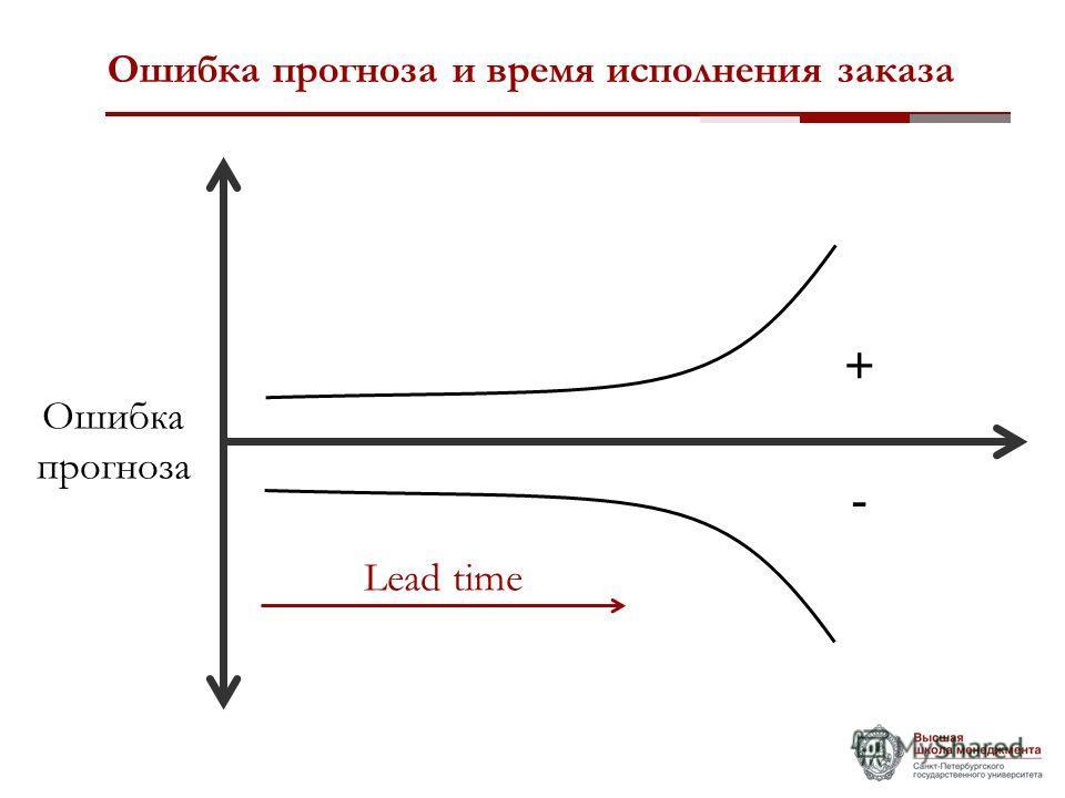 Ошибка прогноза и время исполнения заказа + - Lead time Ошибка прогноза