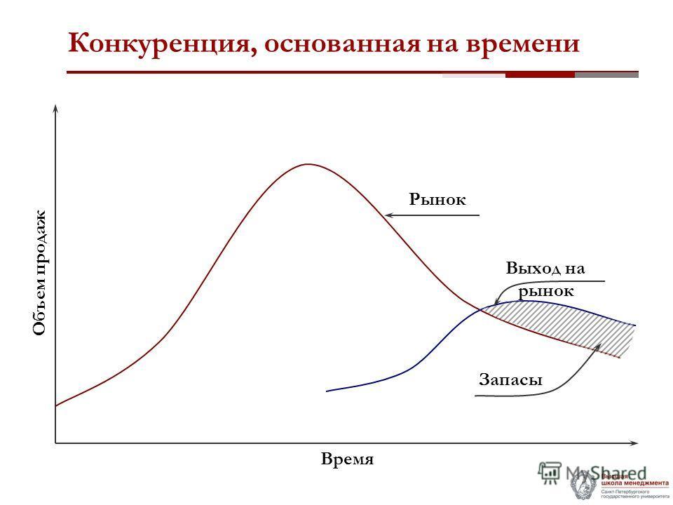 Конкуренция, основанная на времени Объем продаж Время Рынок Выход на рынок Запасы