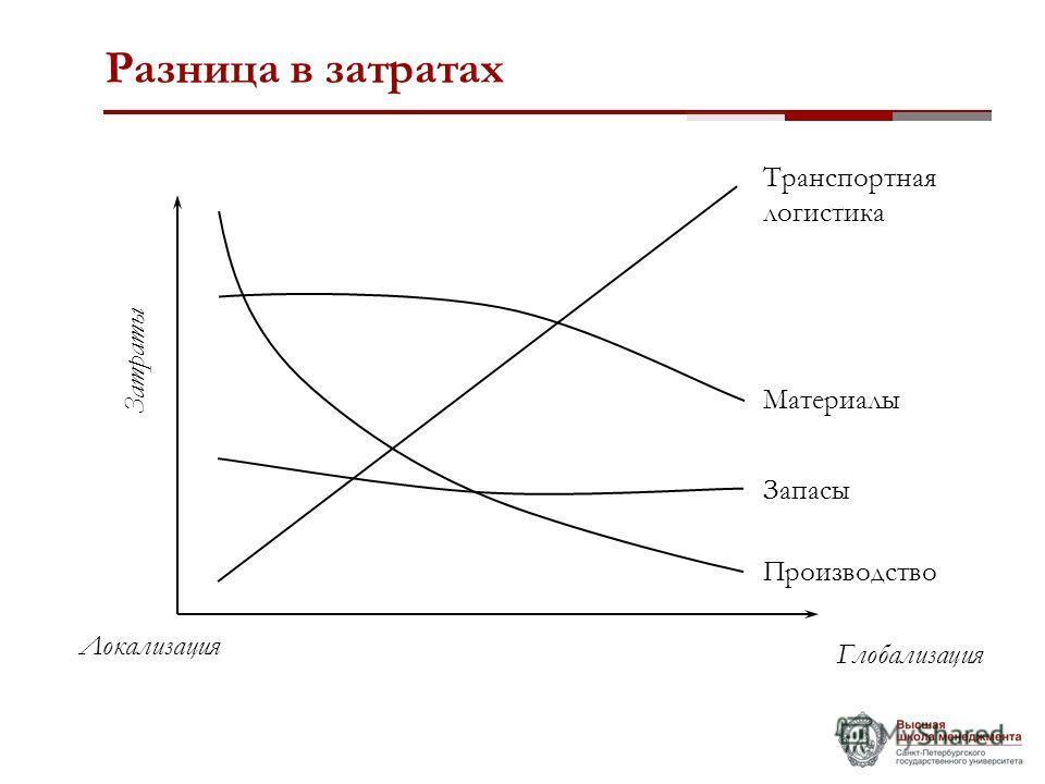 Разница в затратах Транспортная логистика Материалы Запасы Производство Глобализация Локализация Затраты