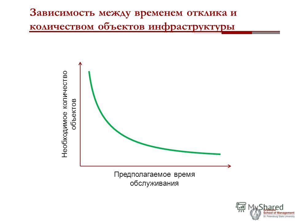 Зависимость между временем отклика и количеством объектов инфраструктуры Необходимое количество объектов Предполагаемое время обслуживания