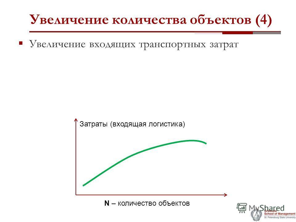 Увеличение количества объектов (4) Увеличение входящих транспортных затрат Затраты (входящая логистика) N – количество объектов
