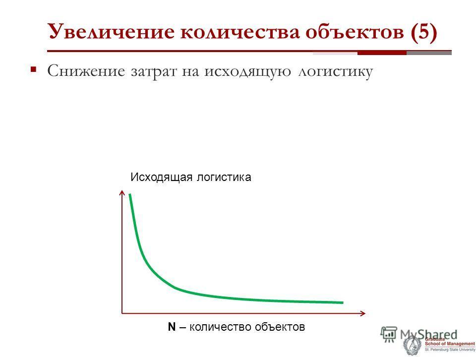 Увеличение количества объектов (5) Снижение затрат на исходящую логистику Исходящая логистика N – количество объектов