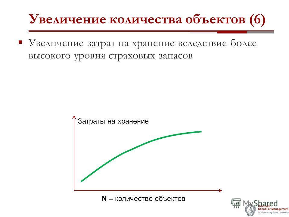 Увеличение количества объектов (6) Увеличение затрат на хранение вследствие более высокого уровня страховых запасов Затраты на хранение N – количество объектов