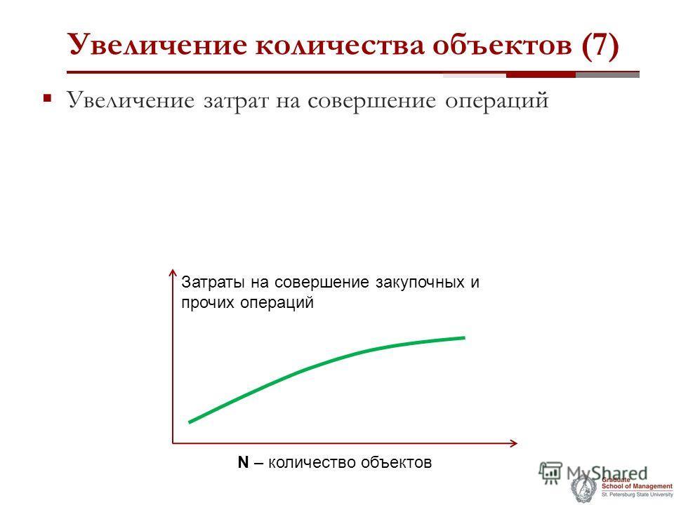 Увеличение количества объектов (7) Увеличение затрат на совершение операций Затраты на совершение закупочных и прочих операций N – количество объектов