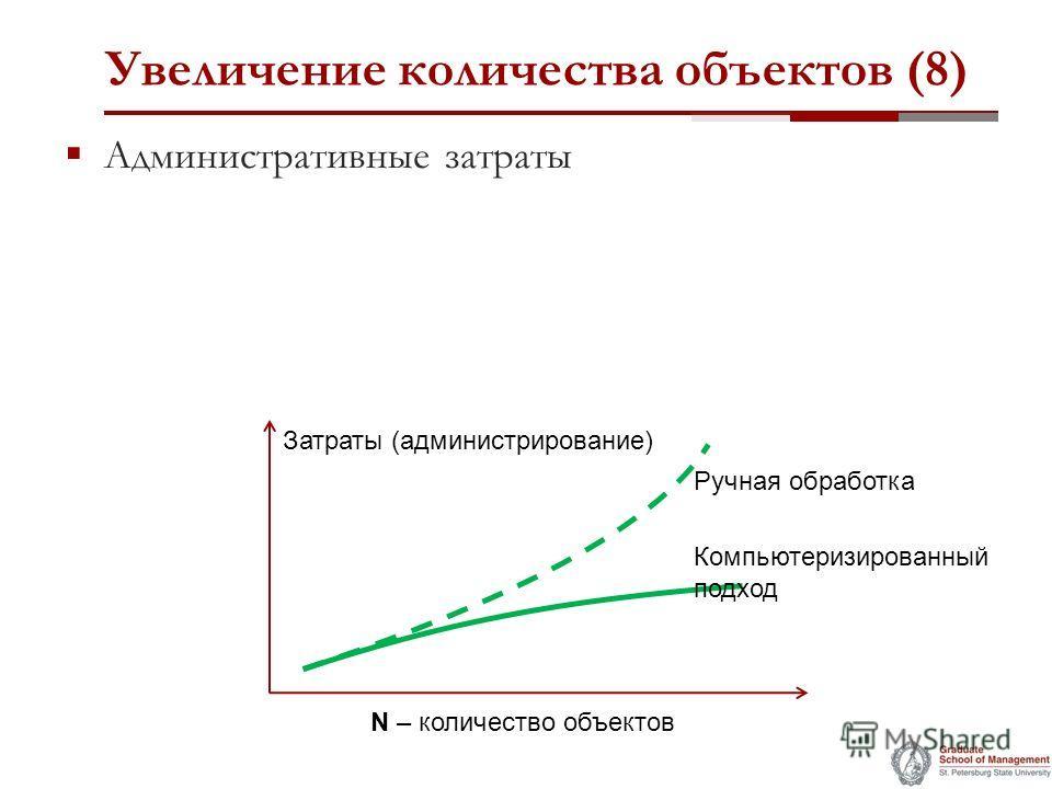 Увеличение количества объектов (8) Административные затраты Затраты (администрирование) N – количество объектов Компьютеризированный подход Ручная обработка