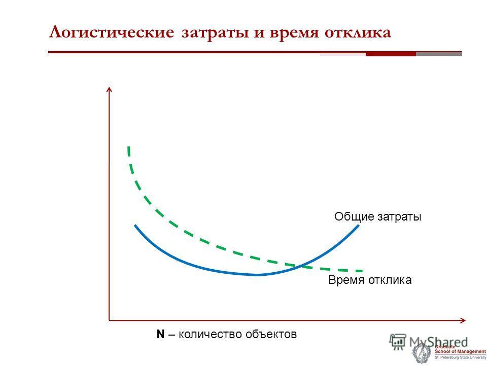 Логистические затраты и время отклика Общие затраты N – количество объектов Время отклика