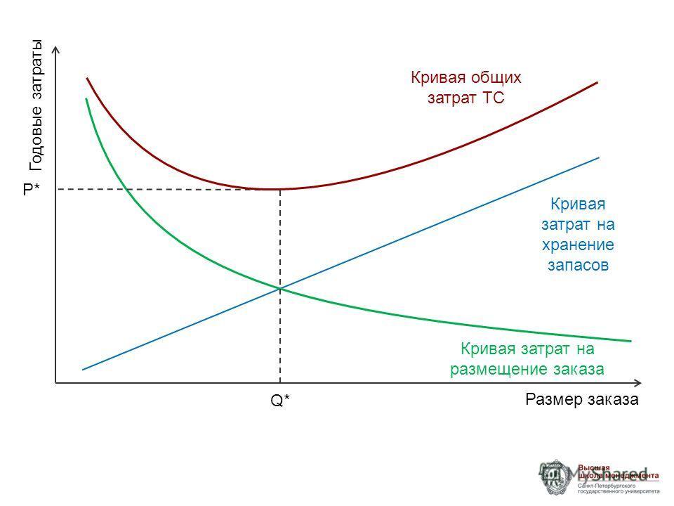 Размер заказа Годовые затраты Кривая затрат на хранение запасов Кривая затрат на размещение заказа Кривая общих затрат TC Q* P*