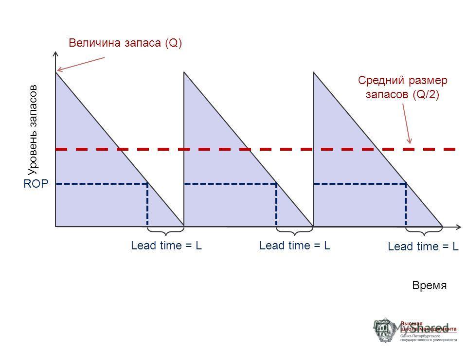 Время Уровень запасов Величина запаса (Q) Средний размер запасов (Q/2) ROP Lead time = L