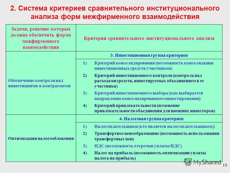 10 Задачи, решение которых должна обеспечить форма межфирменного взаимодействия Критерии сравнительного институционального анализа Обеспечение контроля над инвестициями в контрагентов 3. Инвестиционная группа критериев 1)Критерий консолидирования (во
