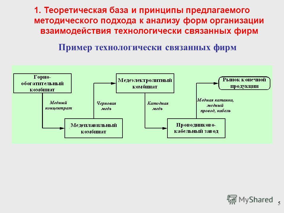 5 Пример технологически связанных фирм 1. Теоретическая база и принципы предлагаемого методического подхода к анализу форм организации взаимодействия технологически связанных фирм