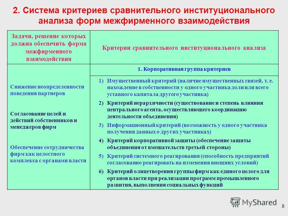 8 Задачи, решение которых должна обеспечить форма межфирменного взаимодействия Критерии сравнительного институционального анализа Снижение неопределенности поведения партнеров Согласование целей и действий собственников и менеджеров фирм Обеспечение