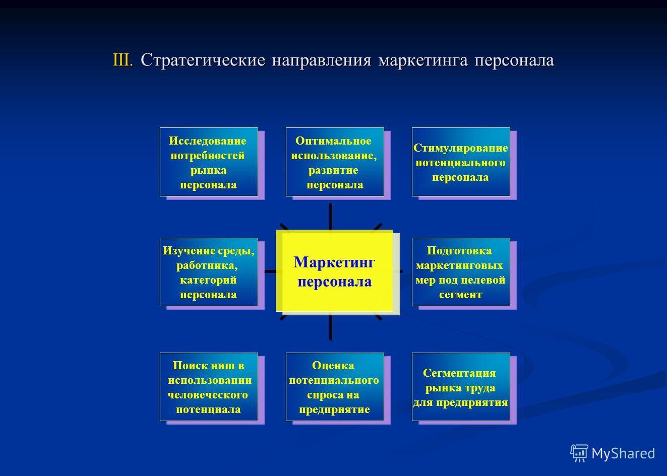 Схема персонала в организации