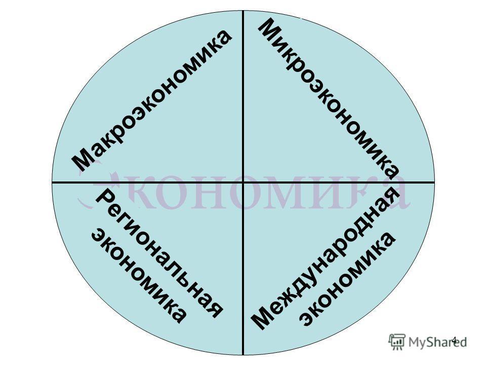 4 Макроэкономика Микроэкономика Международная экономика Региональная экономика