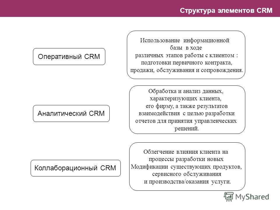 Структура элементов CRM Оперативный CRM Аналитический CRM Коллаборационный CRM Использование информационной базы в ходе различных этапов работы с клиентом : подготовки первичного контракта, продажи, обслуживания и сопровождения. Обработка и анализ да