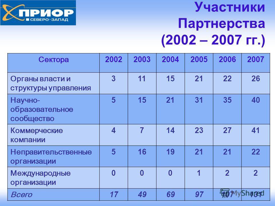www.prior.nw.ru 3 Участники Партнерства (2002 – 2007 гг.) Сектора 200220032004200520062007 Органы власти и структуры управления 3111521222626 Научно- образовательное сообщество 51521313540 Коммерческие компании 4714232741 Неправительственные организа