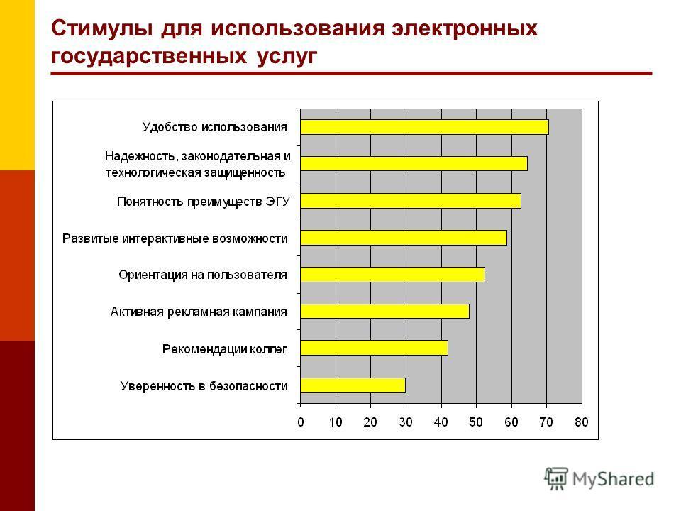 Стимулы для использования электронных государственных услуг