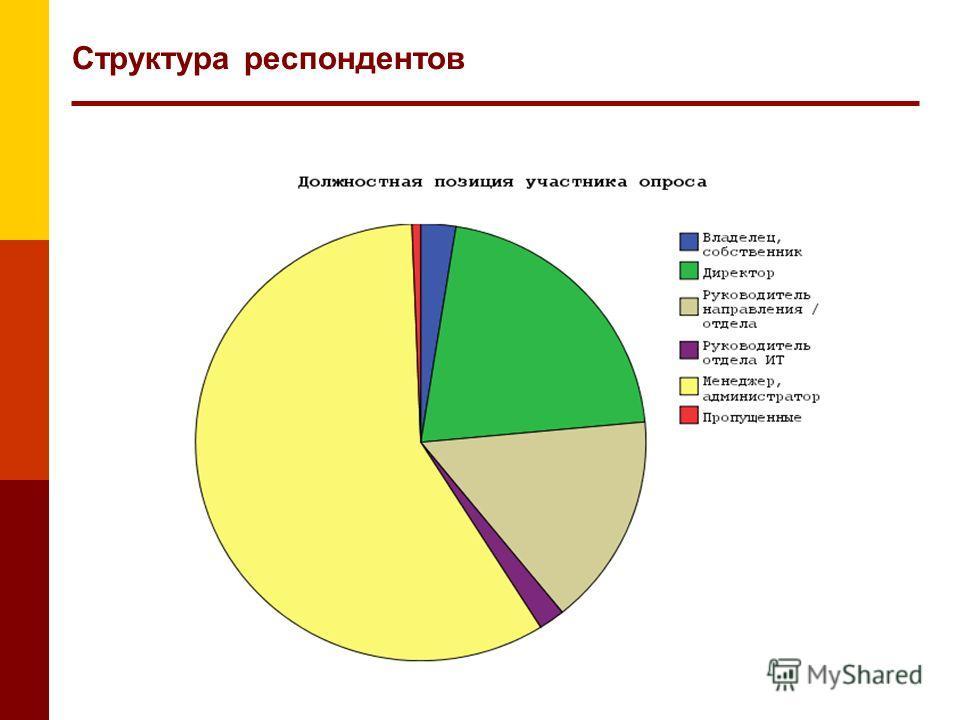 Структура респондентов