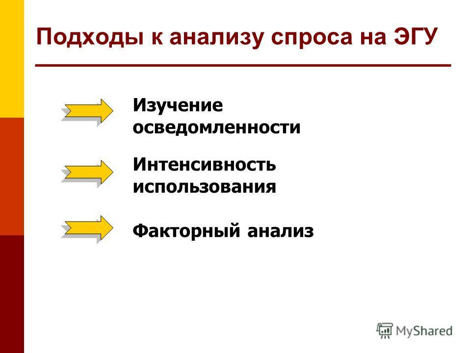 Подходы к анализу спроса на ЭГУ Изучение осведомленности Интенсивность использования Факторный анализ