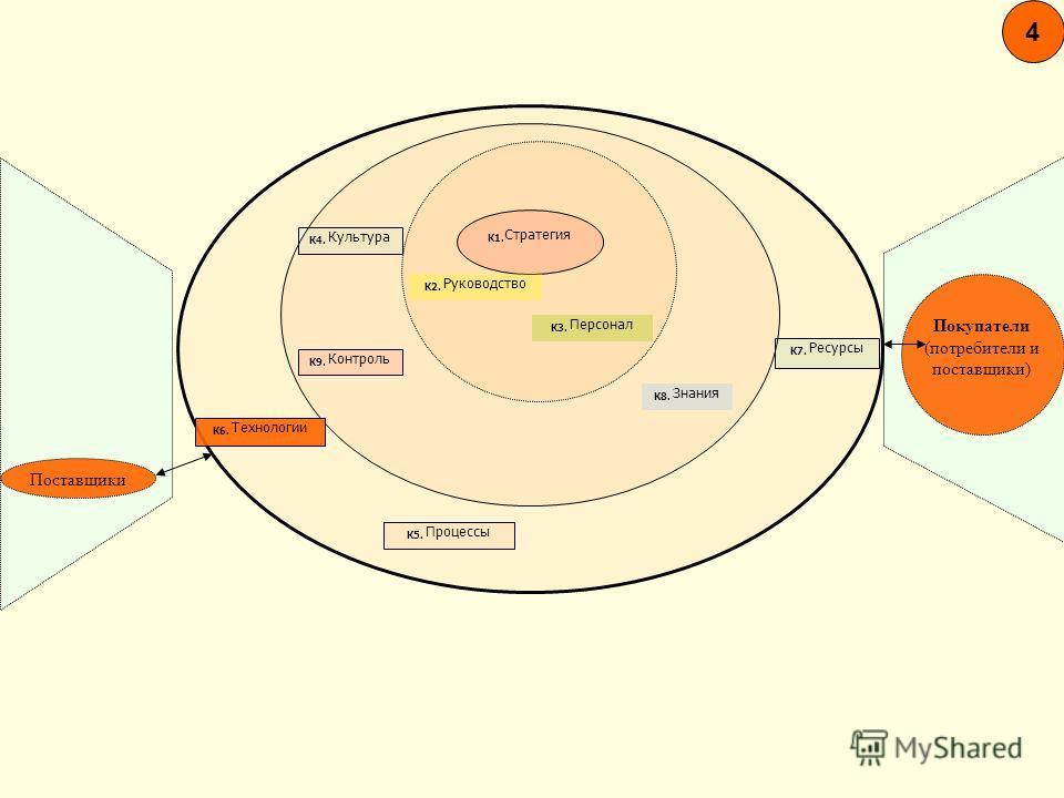 4 Покупатели (потребители и поставщики) Поставщики К1. Стратегия К4. Культура К9. Контроль К8. Знания К6. Технологии К5. Процессы К7. Ресурсы К2. Руководство К3. Персонал