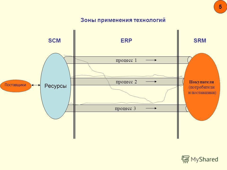 5 Зоны применения технологий SCM ERP SRM процесс 1 процесс 2 процесс 3 Покупатели (потребители и поставщики) Ресурсы Поставщики