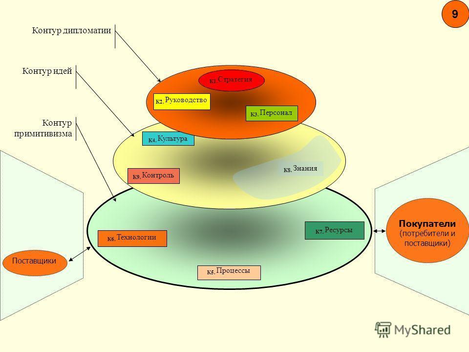 9 Покупатели (потребители и поставщики) Поставщики К6. Технологии К5. Процессы К7. Ресурсы К4. Культура К9. Контроль К3. Персонал К2. Руководство К1. Стратегия К8. Знания Контур дипломатии Контур идей Контур примитивизма