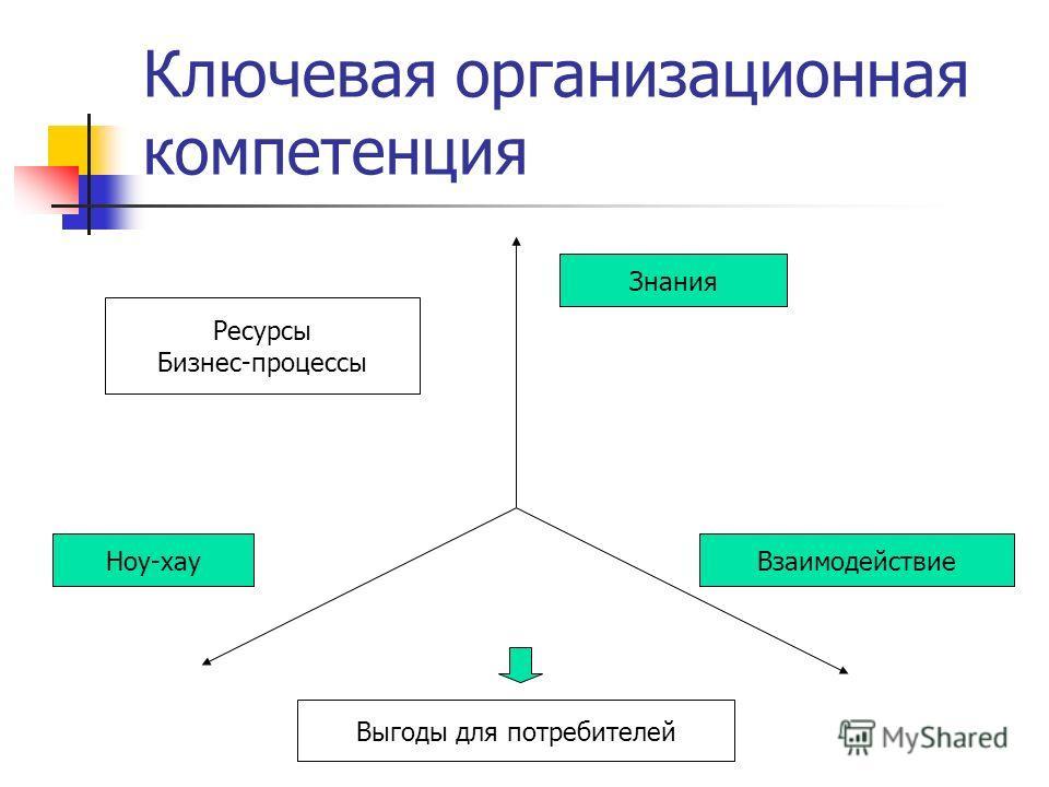 Ключевая организационная компетенция Знания Ноу-хауВзаимодействие Ресурсы Бизнес-процессы Выгоды для потребителей