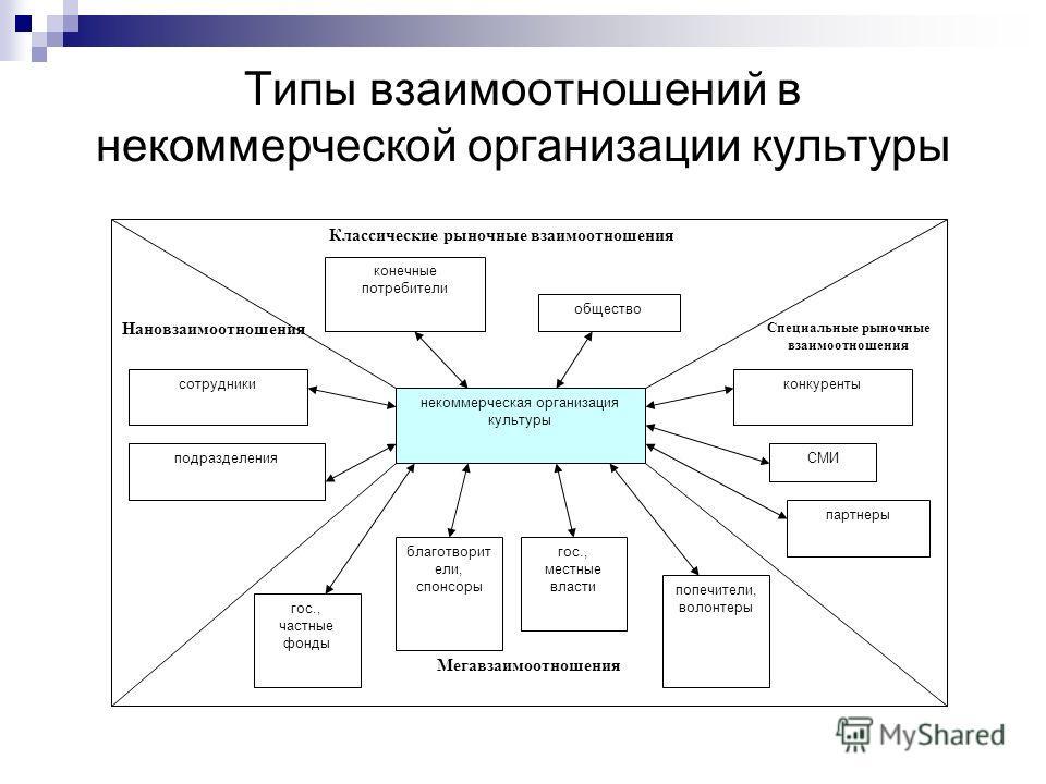 Типы взаимоотношений в некоммерческой организации культуры некоммерческая организация культуры Нановзаимоотношения Классические рыночные взаимоотношения Мегавзаимоотношения Специальные рыночные взаимоотношения сотрудники подразделения конечные потреб