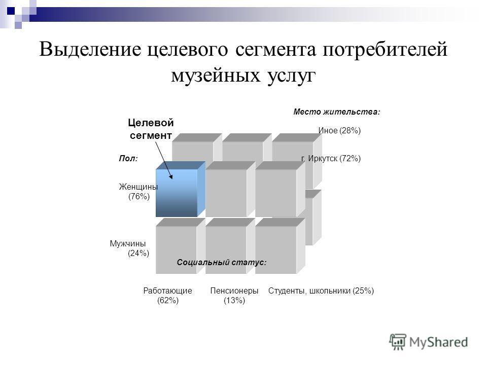 Выделение целевого сегмента потребителей музейных услуг Место жительства: г. Иркутск (72%) Иное (28%) Пол: Мужчины (24%) Женщины (76%) Социальный статус: Работающие (62%) Студенты, школьники (25%)Пенсионеры (13%) Целевой сегмент
