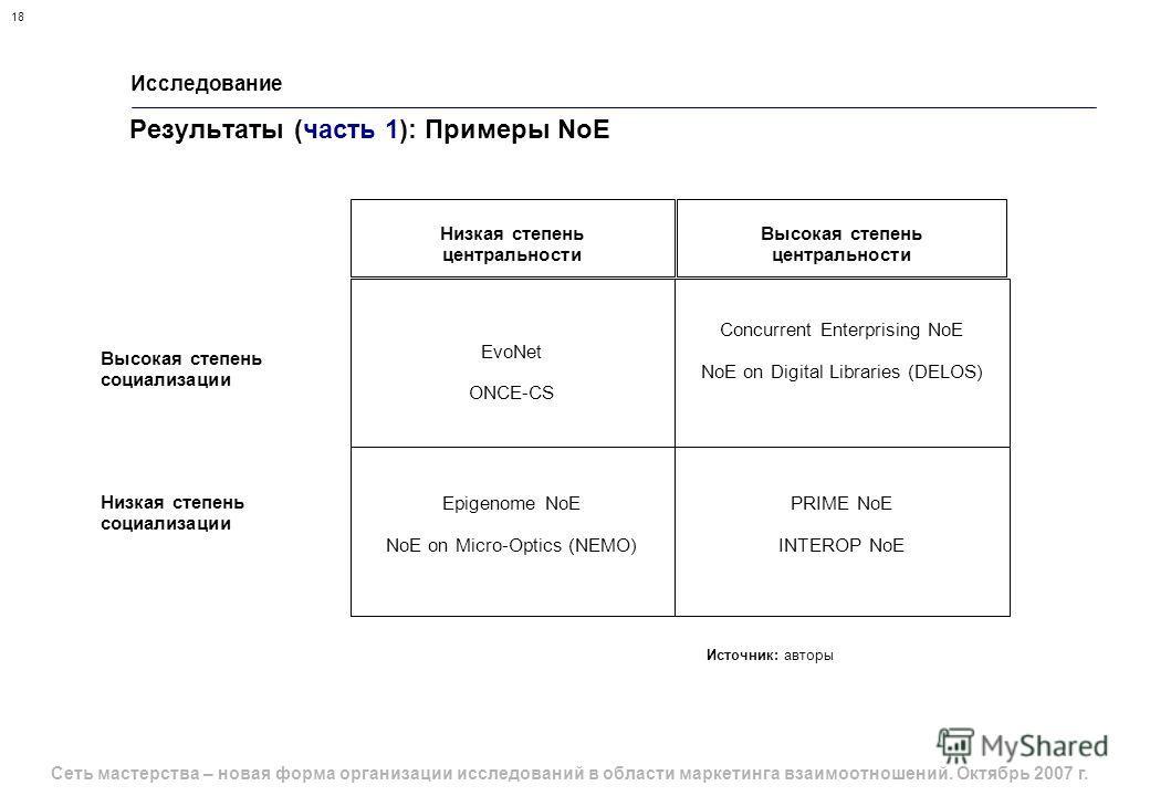 Сеть мастерства – новая форма организации исследований в области маркетинга взаимоотношений. Октябрь 2007 г. 18 Исследование Результаты (часть 1): Примеры NoE Источник: авторы Epigenome NoE NoE on Micro-Optics (NEMO) EvoNet ONCE-CS Concurrent Enterpr