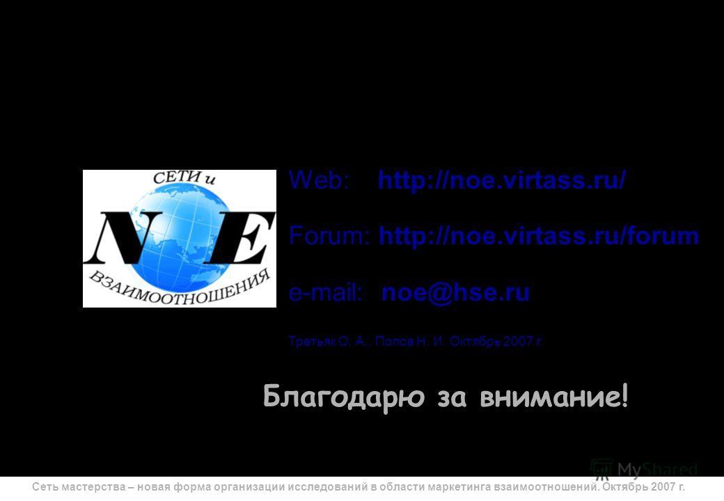 Сеть мастерства – новая форма организации исследований в области маркетинга взаимоотношений. Октябрь 2007 г. 26 Благодарю за внимание! Web: http://noe.virtass.ru/ Forum: http://noe.virtass.ru/forum e-mail: noe@hse.ru Третьяк О. А., Попов Н. И. Октябр