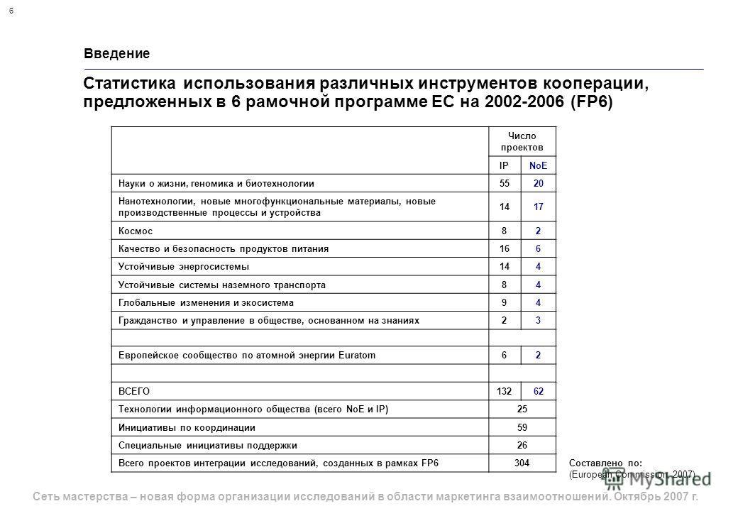 6 Сеть мастерства – новая форма организации исследований в области маркетинга взаимоотношений. Октябрь 2007 г. Введение Статистика использования различных инструментов кооперации, предложенных в 6 рамочной программе ЕС на 2002-2006 (FP6) Составлено п