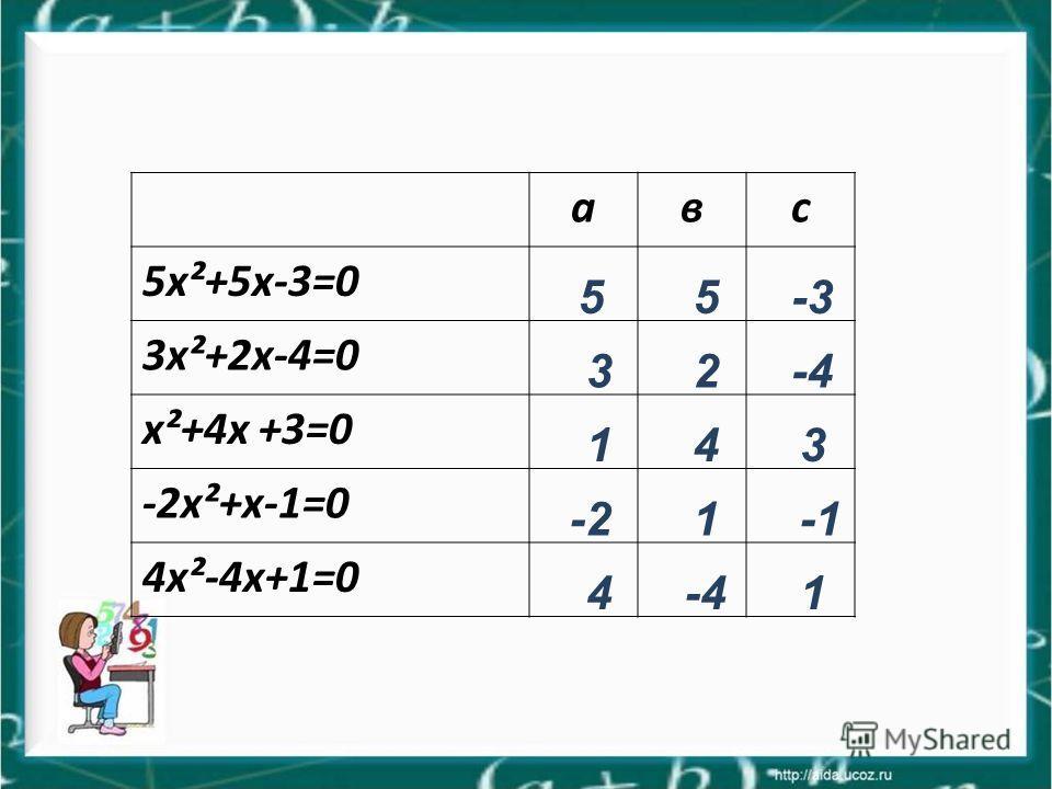 авс 5x²+5х-3=0 3x²+2х-4=0 х²+4х +3=0 -2x²+х-1=0 4х²-4х+1=0 55-3 32-4 143 -21-1 4-41